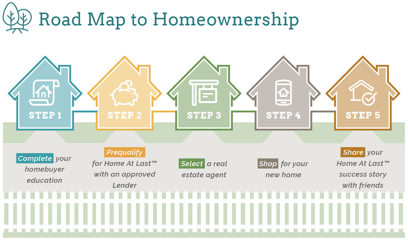 Road Map to Homeownership