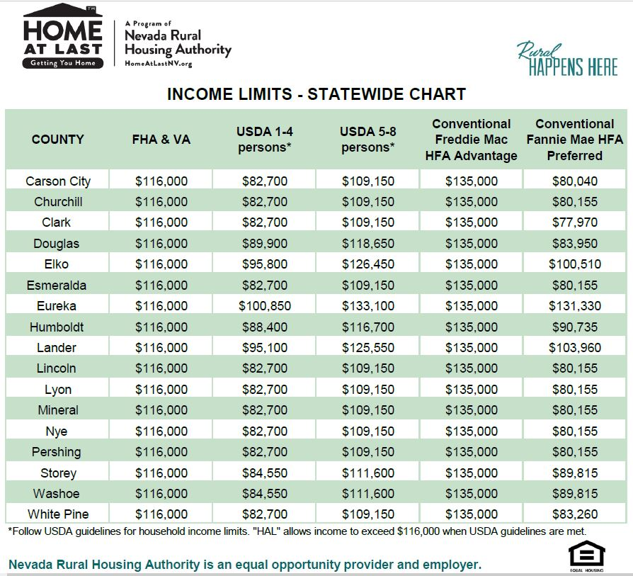 Home At Last™ Daily Rates | Nevada Rural Housing Authority